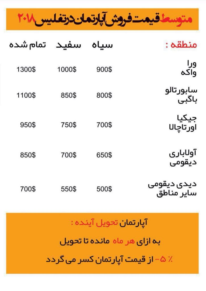 قیمت خانه و آپارتمان در تفلیس 2018