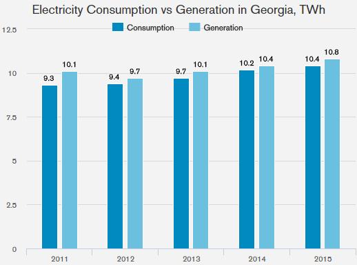 دلایلسرمایه گذاری در بخش انرژی گرجستان